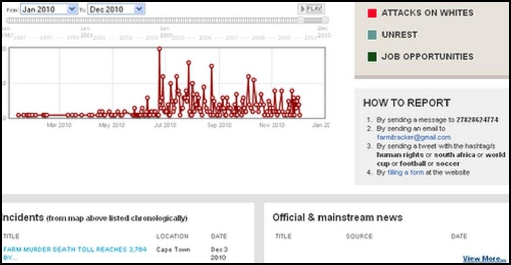 ARMED ATTACKS JAN_DEC1_2010 farmitracker com
