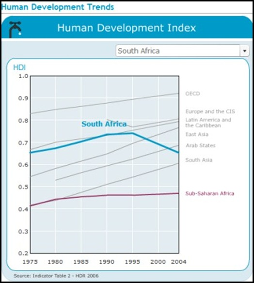 ANC RULE SAFRICA HUMAN DEVELOPMENT INDEX 1994 2010
