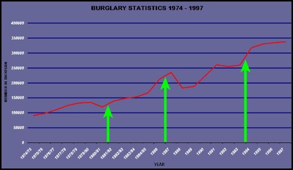 BURGLARY STATISTICS SA 1974_1997