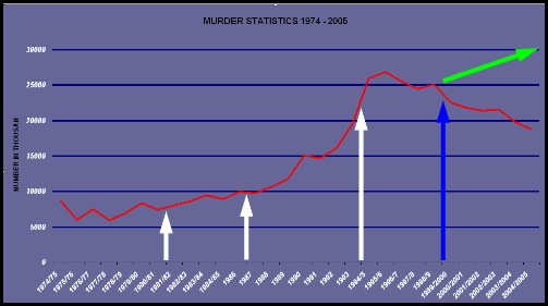 MURDER STATS 1974  2005 SOUTH AFRICA