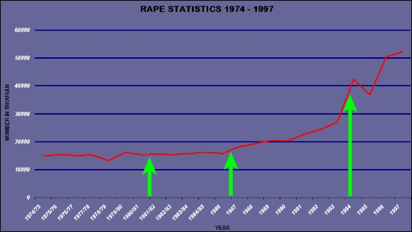 RAPE STATS 1974 1997 SOUTH AFRICA