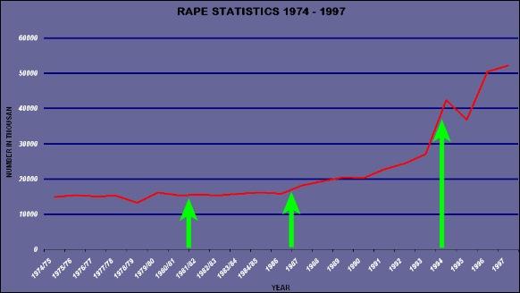 RAPE STATS 1974 1997 SOUTH AFRICA
