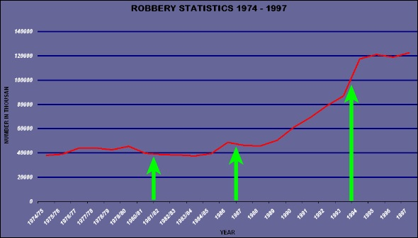 ROBBERY STATS 1974 1997 SOUTH AFRICA