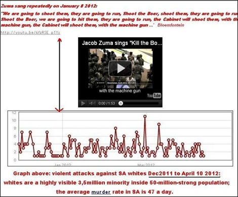 ZUMA SANG SHOOT BOER AND ATTACKS AGAINST WHITES WENT FROM ONCE DAILY TO AVERAGE EIGHT DAILY JAN 2012 GRAPH
